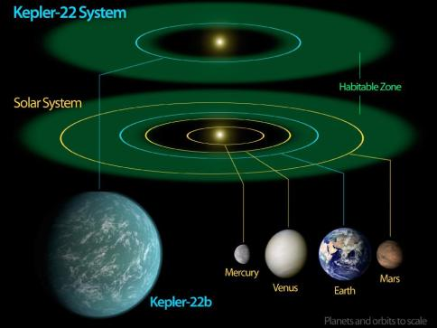 "This diagram compares our own solar system to Kepler-22, a star system containing the first ""habitable zone"" planet discovered by NASA's Kepler mission. Image credit: NASA/Ames/JPL-Caltech"